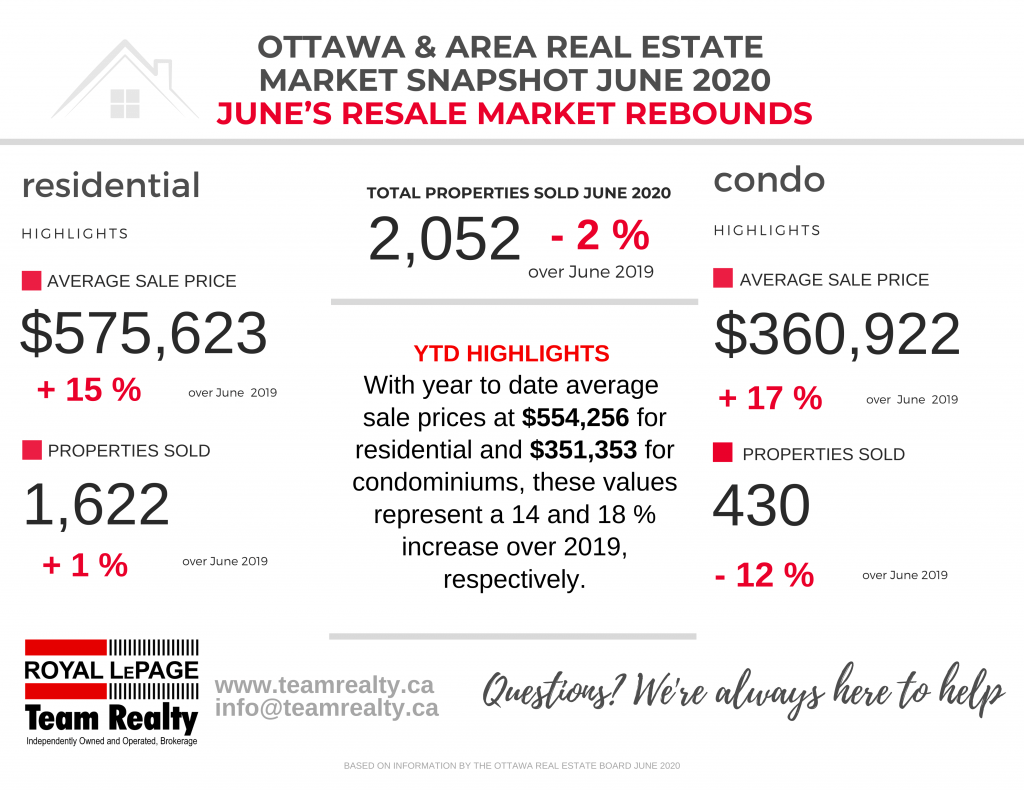 Ottawa Real Estate Snapshot June 2020: June Statistics are a Welcome Sign of Things Getting Back on Track in our Marketplace 2