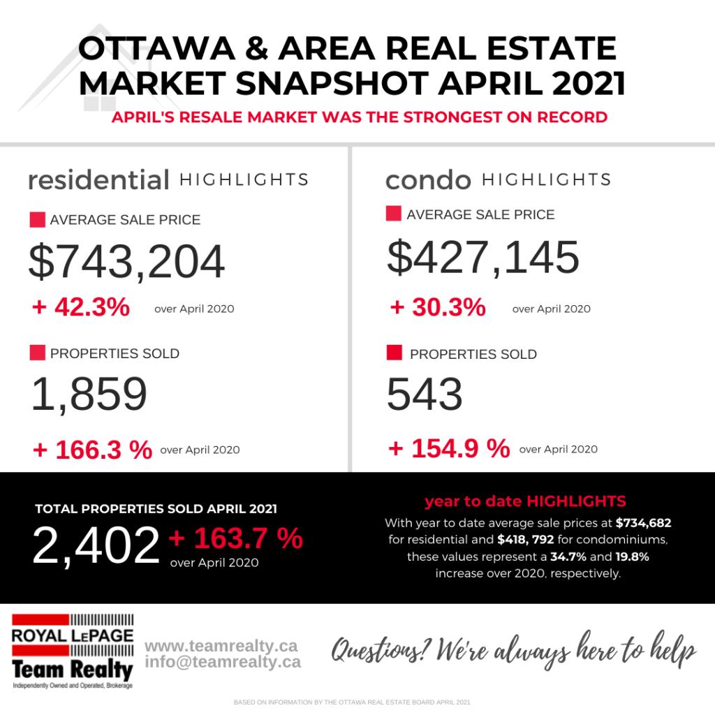 Ottawa and Real Estate Market Snapshot April 2021 1